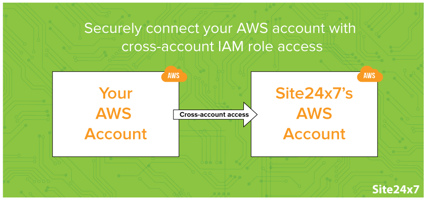 Delegate access to your AWS resources using cross-account IAM role