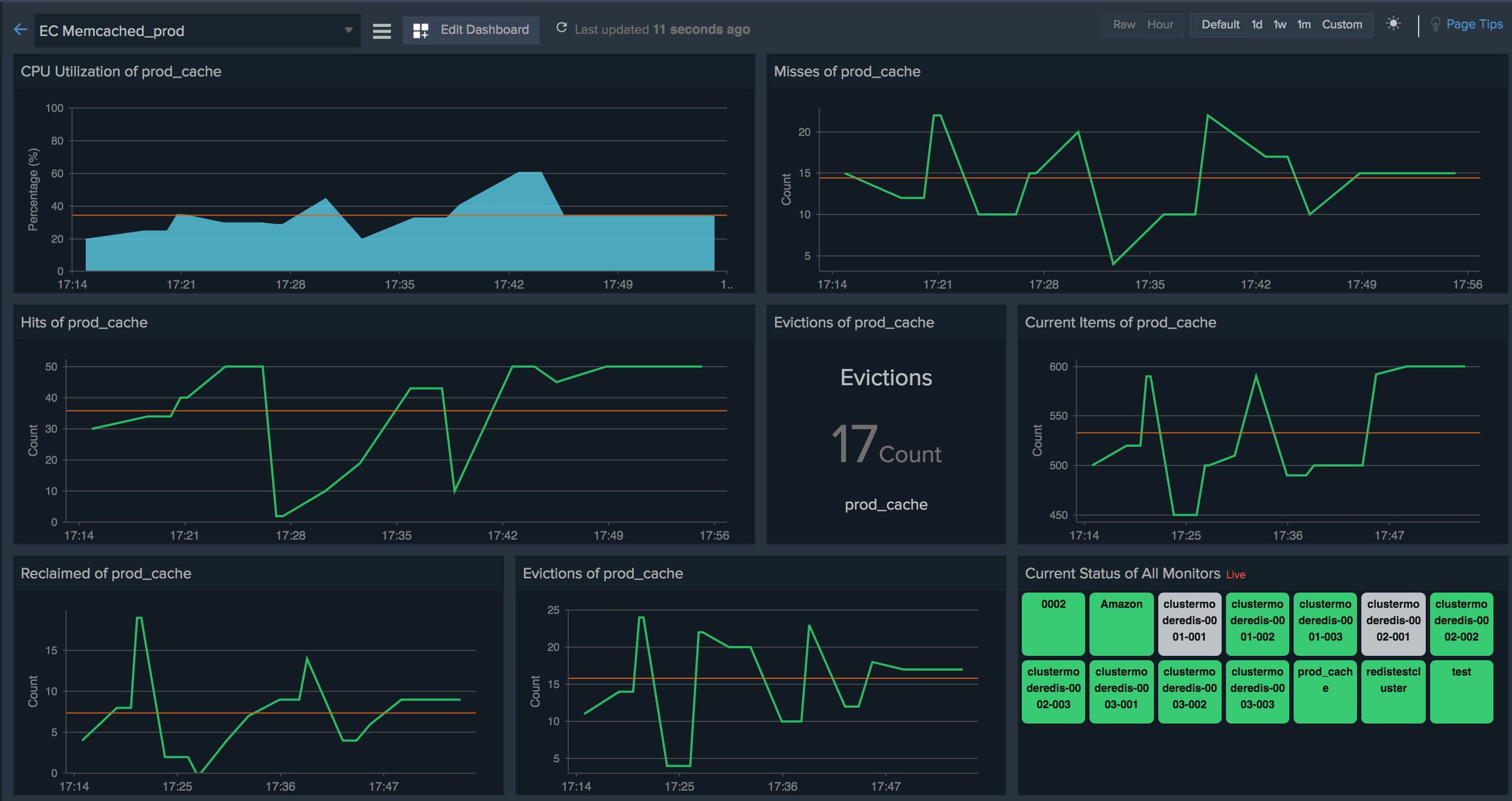 Custom dashboard for your Memcached nodes