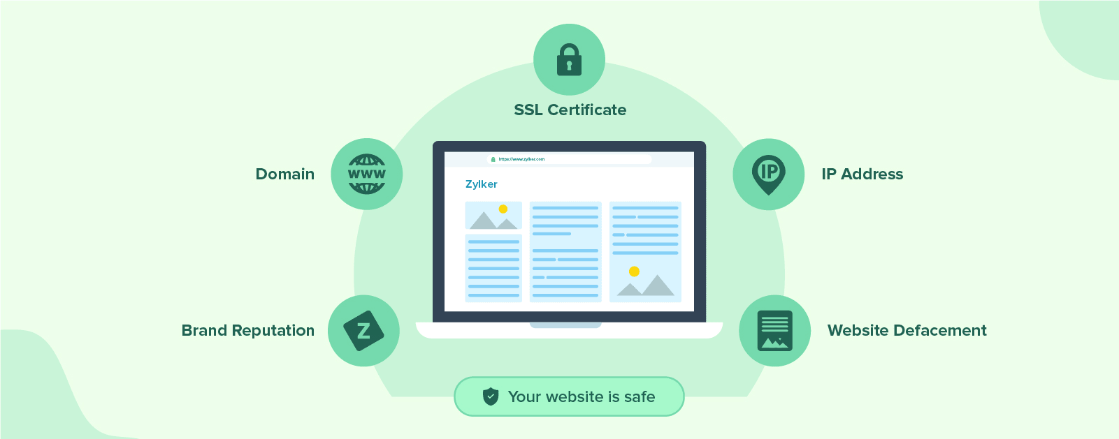 Guidelines to make your website secure