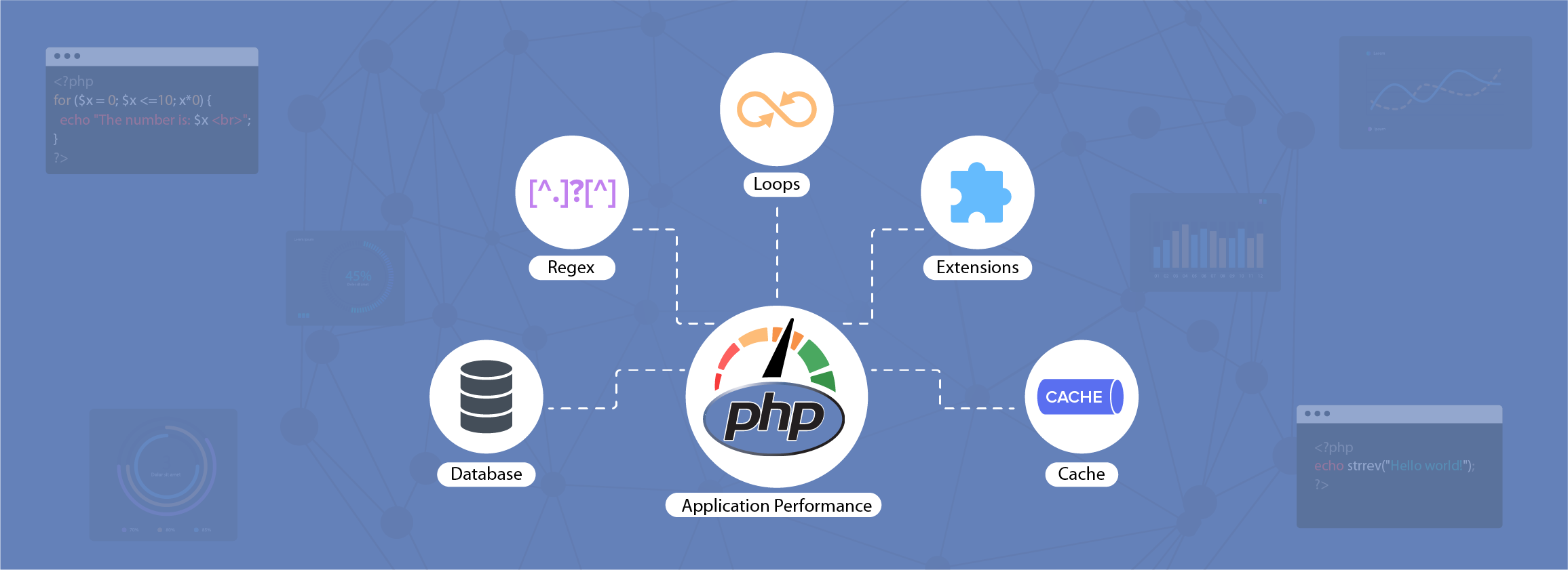 PHP performance optimization