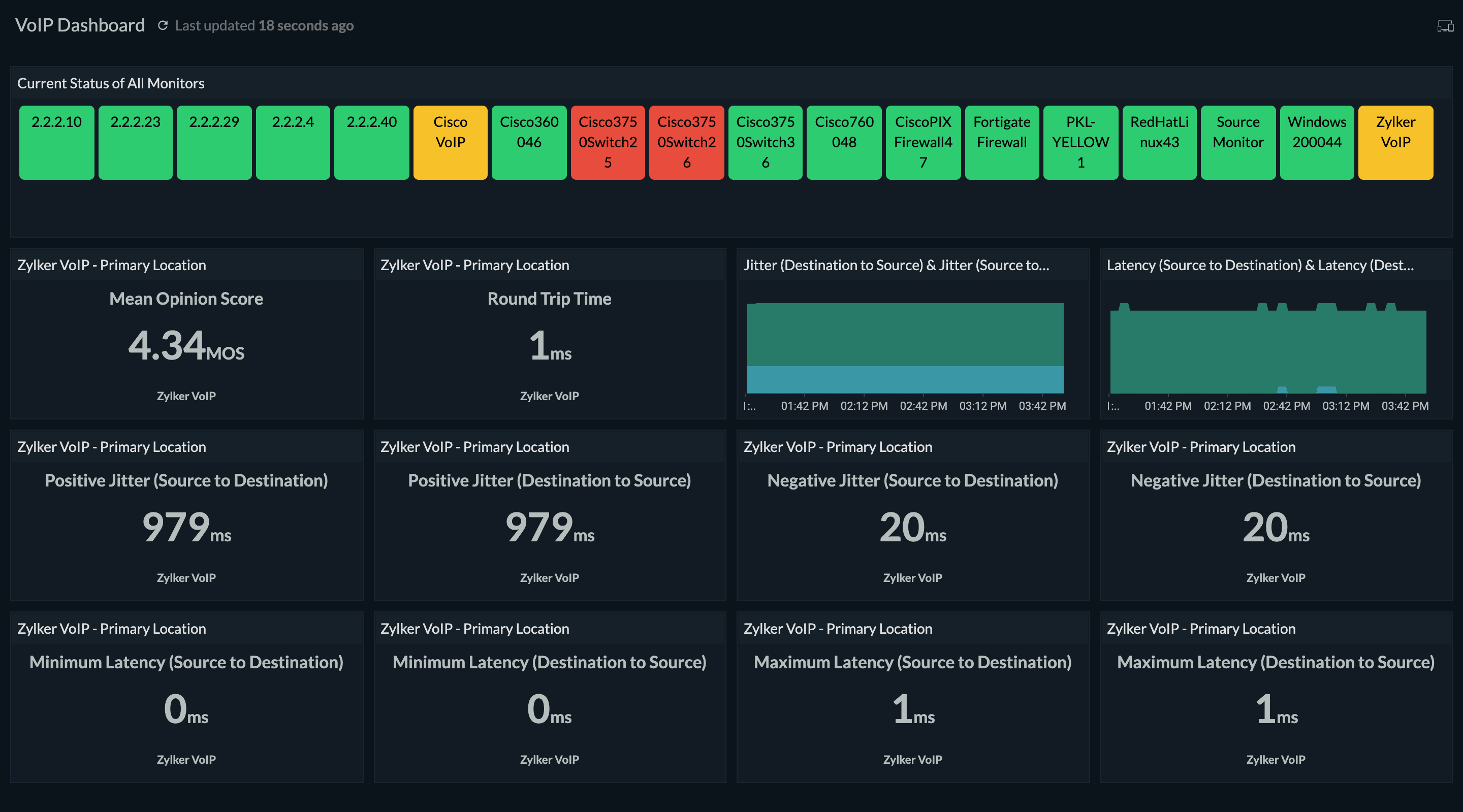 Comprehensive VoIP monitoring dashboard